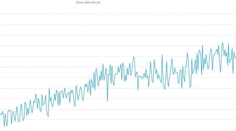 """Pašlaik bitkoina hashrate atrodas pie atzīmes 97,9 EH/s, lai gan nedaudz vairāk nekā pirms nedēļas šis rādītājs bija 136,264 EH/s. Tādējādi kopš marta sākuma pirmās kriptovalūtas tīkla kopējās jaudas samazinājums ir gandrīz 30%. Maininga pūla Poolin viceprezidents Alehandro de la Torre sarunā ar ForkLog atzīmēja, ka hashrate rādītājs ir tieši atkarīgs no iegūstamās kriptovalūtas cenas. """"Ja maineri nespēj segt pat elektrības izmaksas – tad viņi ir spiesti atvienot savas iekārtas. Es uzskatu, ka tieši tāpēc šodien mēs redzējām samazinājumu"""", – dalījās savos apsvērumos de la Torre. Viņš piebilda, ka liela loma notiekošajā varēja būt panikai, jo """"maineri arī ir cilvēki"""". No otras puses, daļa šī tirgus segmenta spēlētāju tomēr cenšas noturēt monētas – pat strauju cenu kritumu periodos. Analītiķis Džeikobs Kenfilds uzskata, ka dažās valstīs iegūt bitkoinu ir izdevīgi, kamēr tā cena nesasniedz 4000 $. Saskaņā ar viņa datiem – vislētākā elektrība ir Venecuēlā, Trinidādā un Tobago, Uzbekistānā, Ukrainā un Kuveitā. Atgādinām – pirms pāris dienām rekordaugstu rādītāju sasniedza bitkoina maininga sarežģītība."""