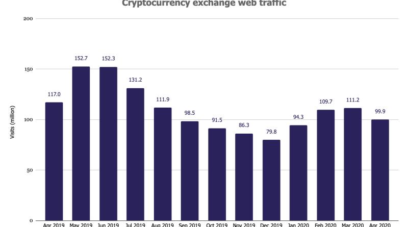 Kripto biržu apmeklējumu skaits
